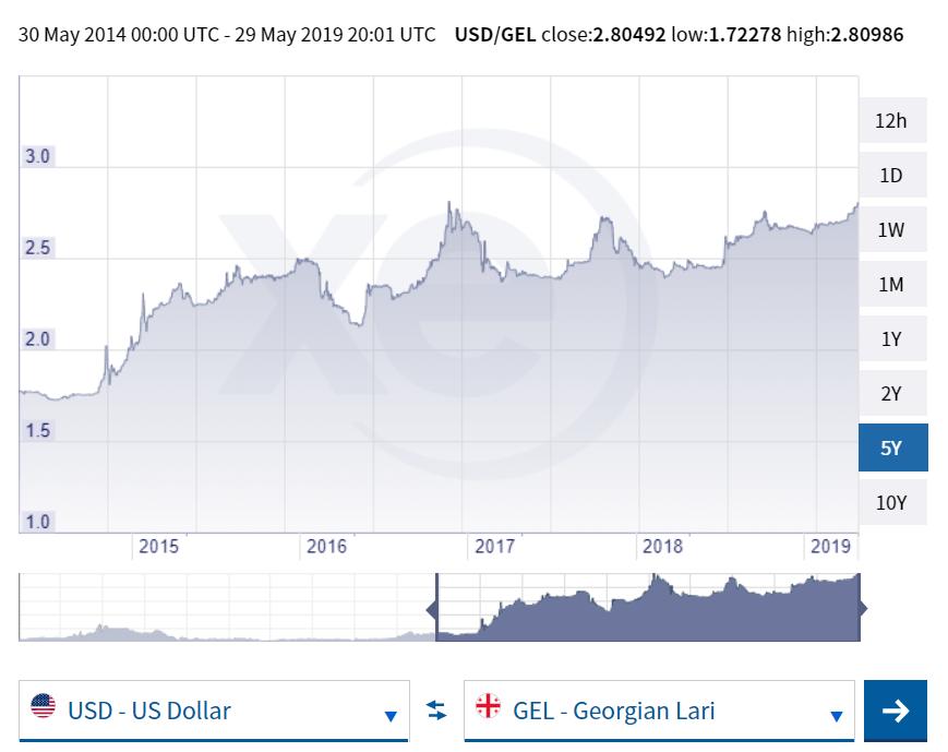 ما سر هبوط اللاري .. عملة جورجيا أمام الدولار ؟!