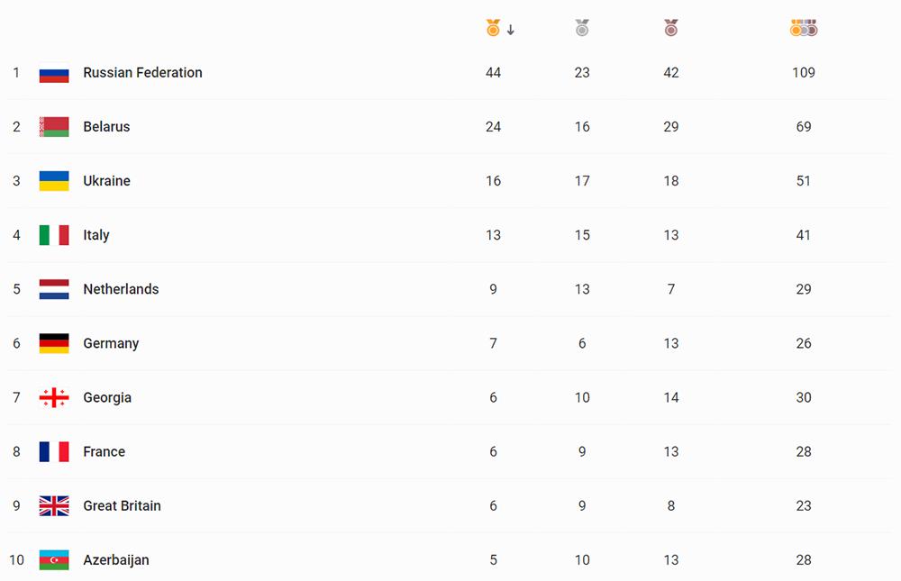ترتيب الفرق في دورة الألعاب الأوروبية مينسك 2019
